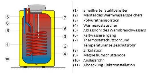 Schön Direkter Oder Indirekter Warmwasserspeicher Bilder ...
