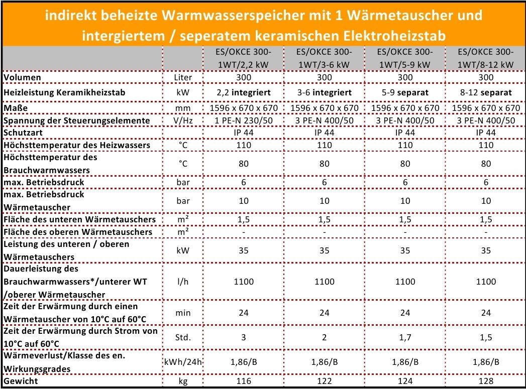 300 Liter L Elektro Warmwasserspeicher Trinkwasserspeicher Boiler ...